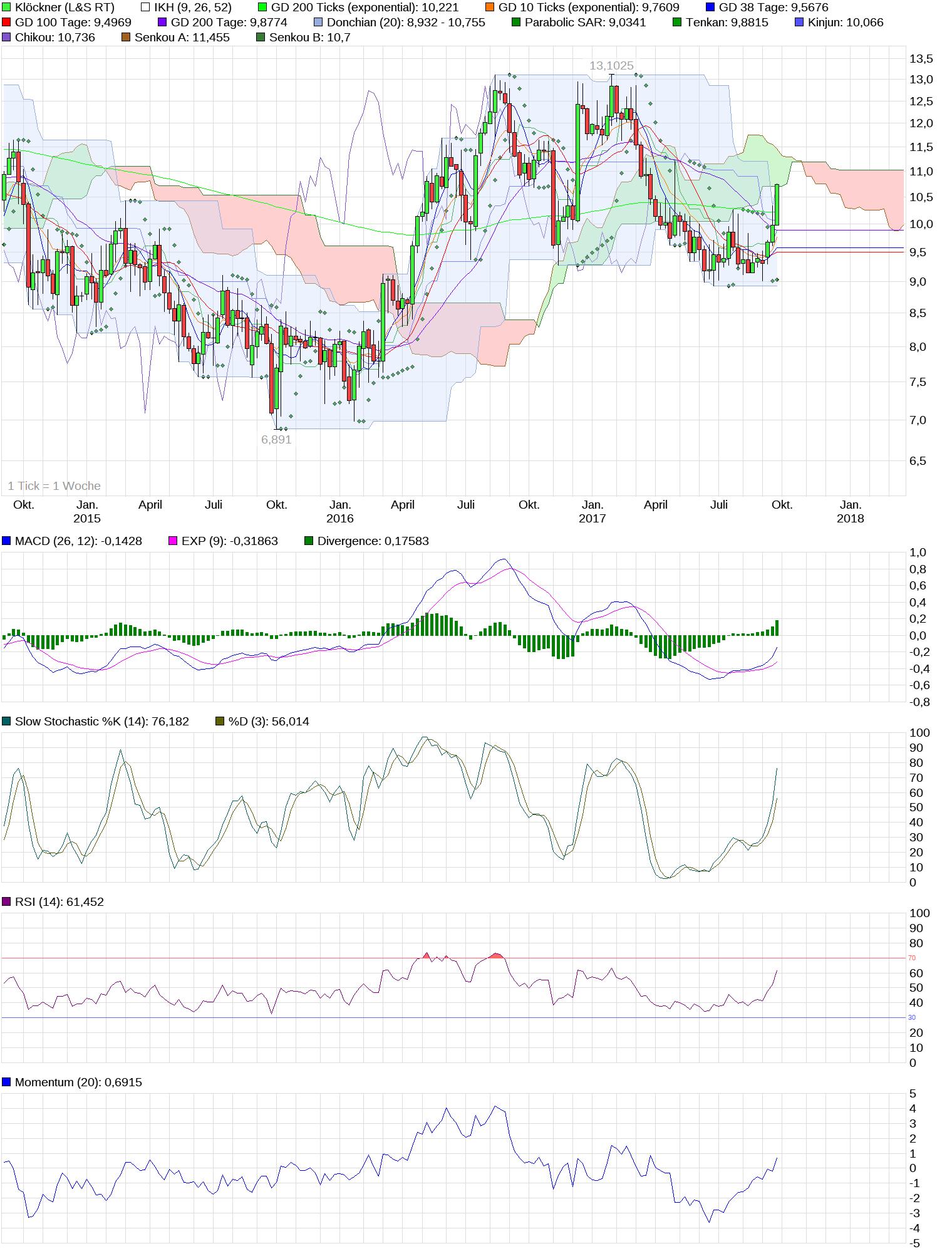 chart_3years_kl__ckner.png