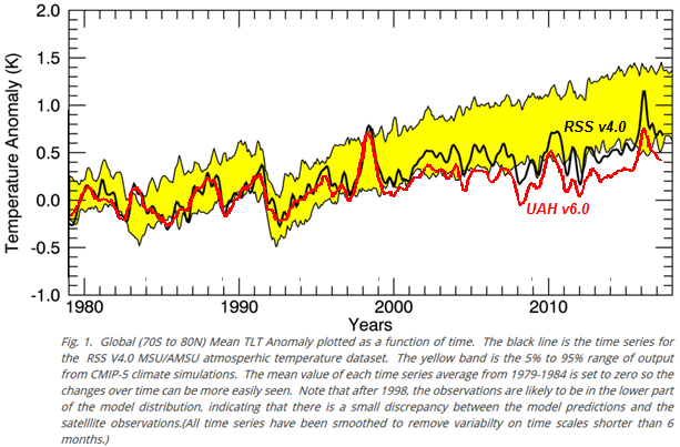 temperatures-models-uah-rss.png
