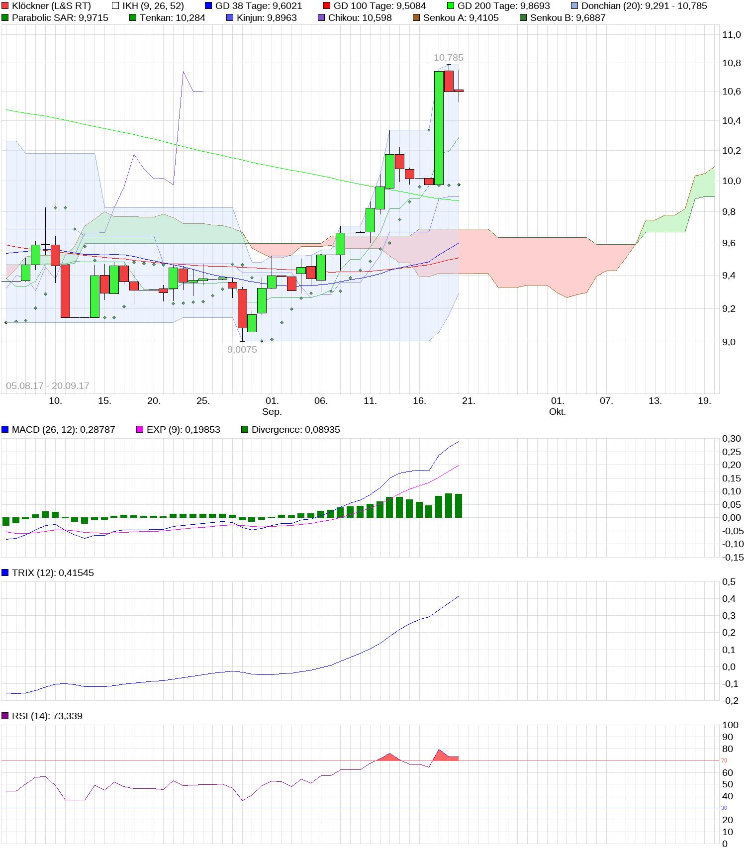 chart_free_kl__ckner_(1).png