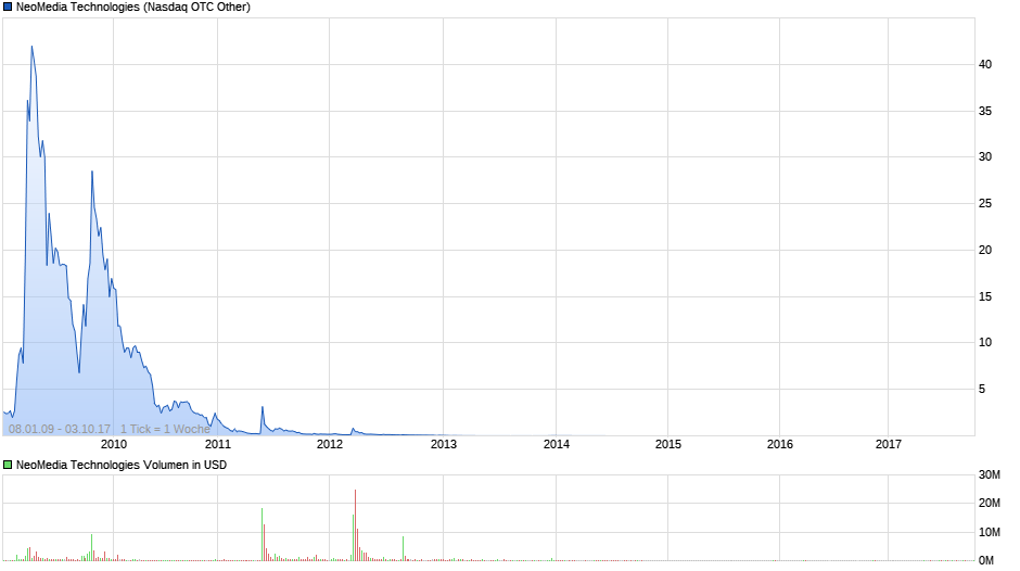 chart_free_neomediatechnologies.png