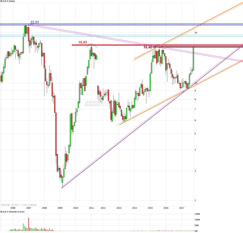 chart_free_ats_(3).png