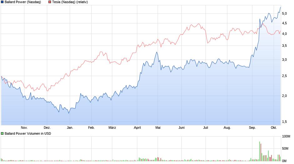 chart_year_ballardpower.png