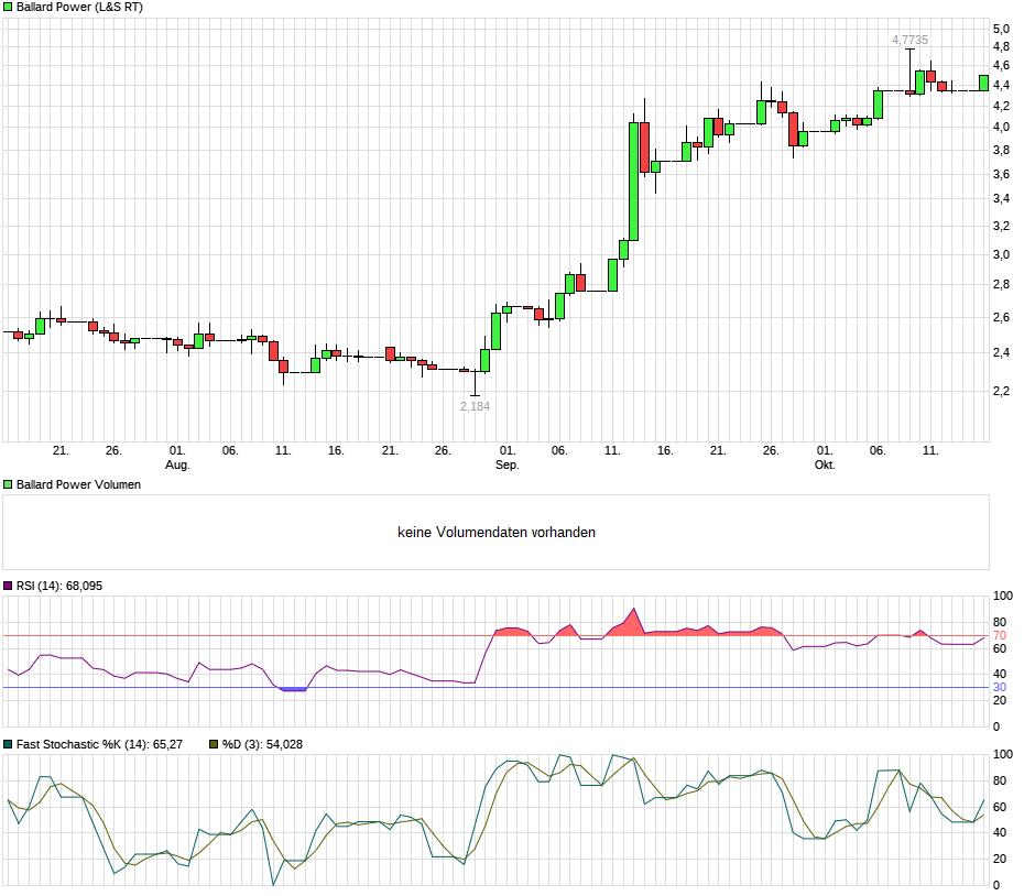 chart_quarter_ballardpower.png