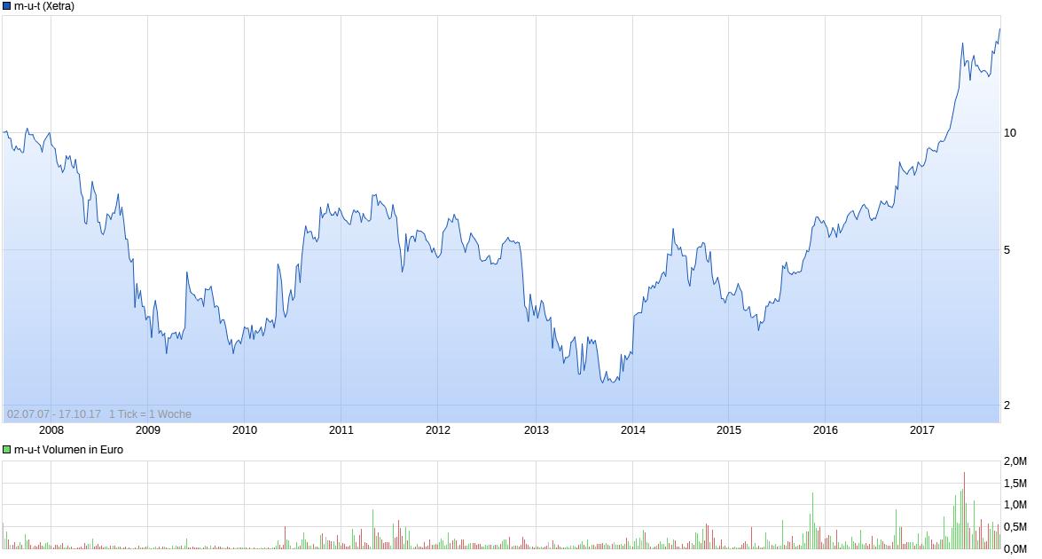 chart_all_m-u-t.png
