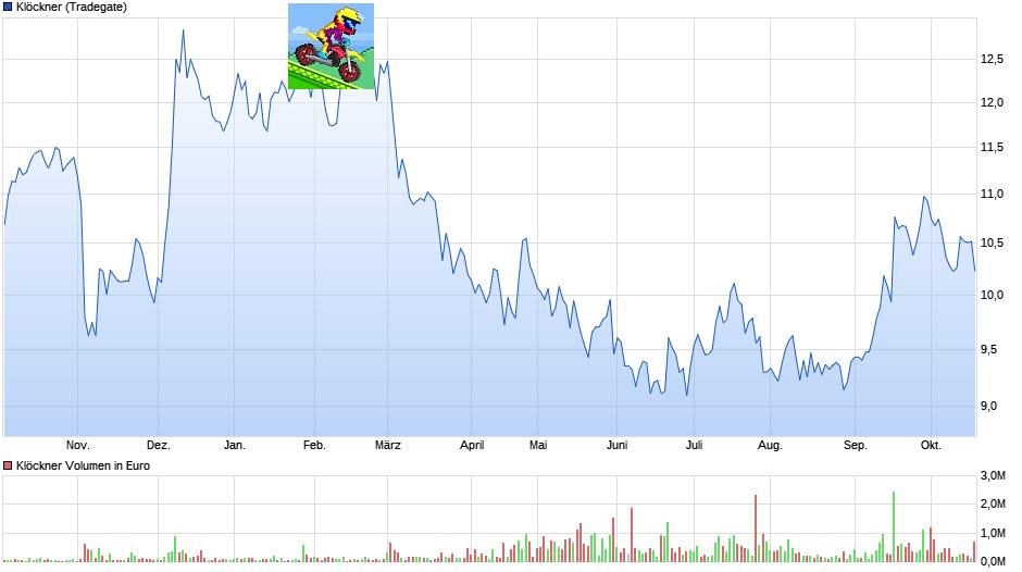 chart_year_kl__ckner.png