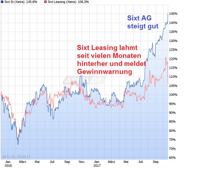 chart_free_sixtst.png