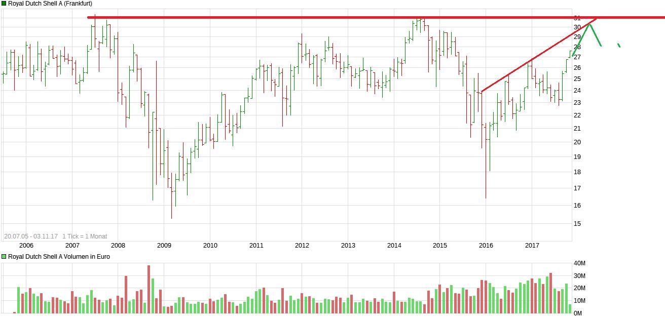 chart_all_royaldutchshella.png