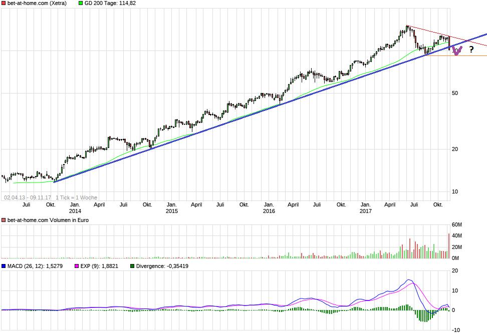 chart_free_bet-at-homecom.png