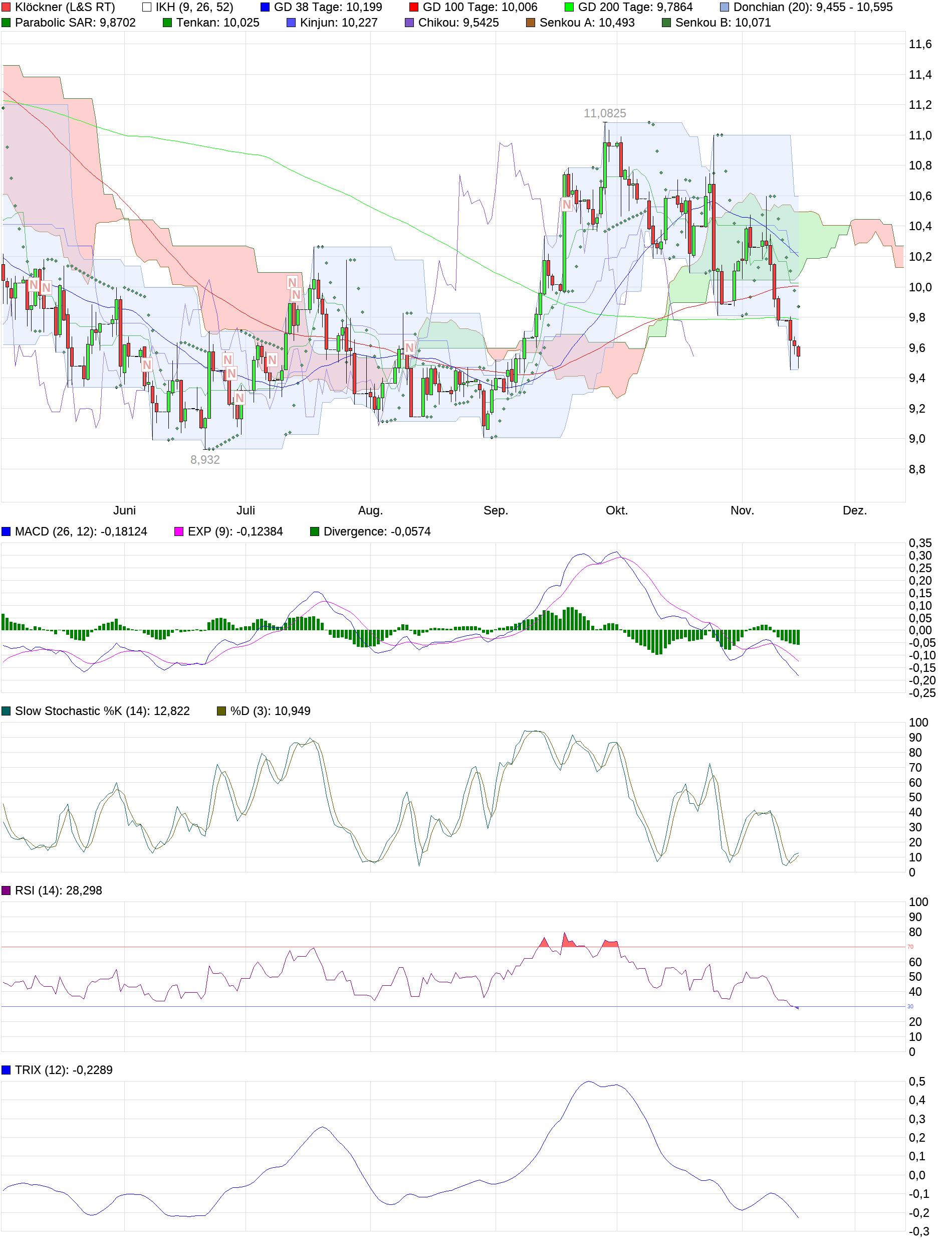 chart_halfyear_kl__ckner_(1).png