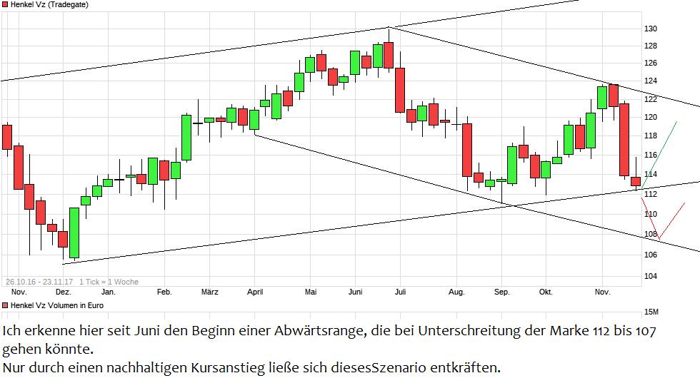 chart_free_henkelvz.png