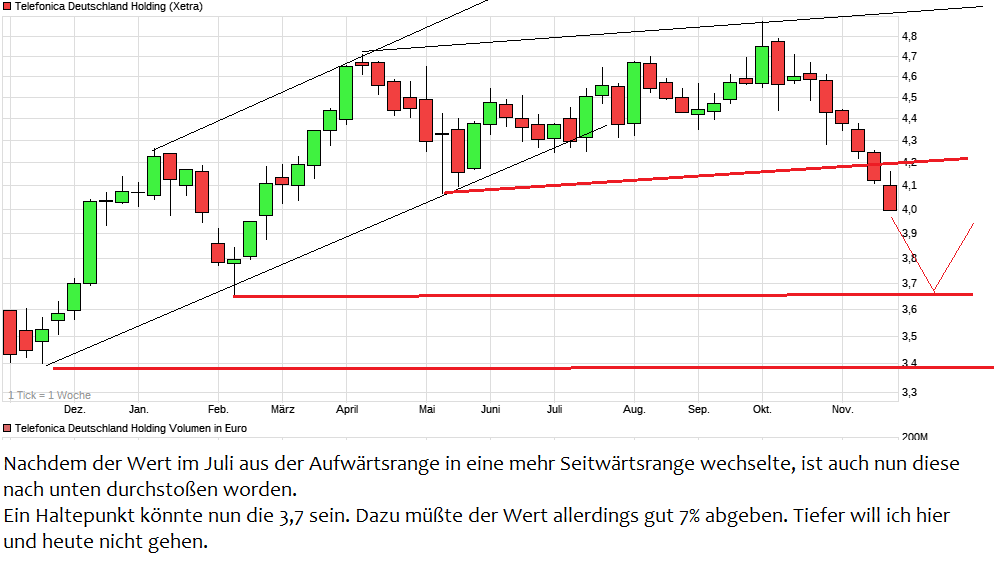 chart_year_telefonicadeutschlandholding.png