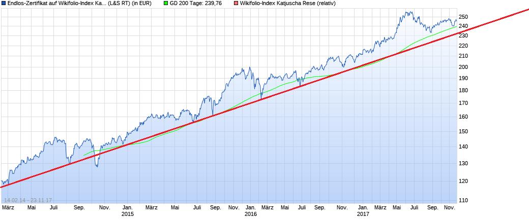 chart_5years_endlos-zertifikataufwikifolio-....png