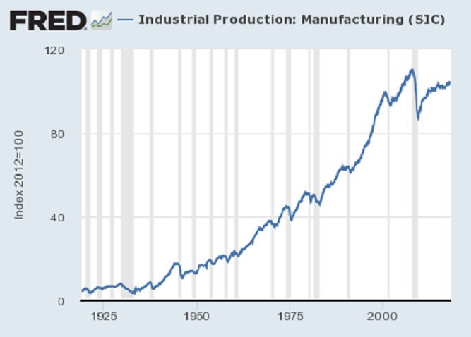 fred_industrial_production_manufacturing.png