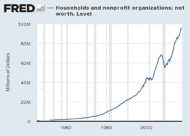 fred_households_net_worth.png