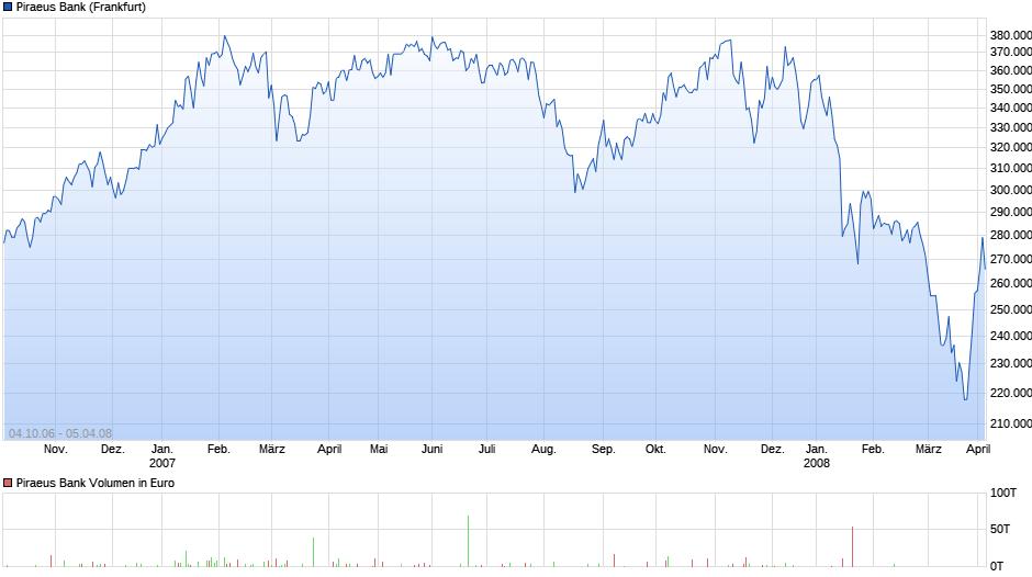 Griechenland Bank Aktien