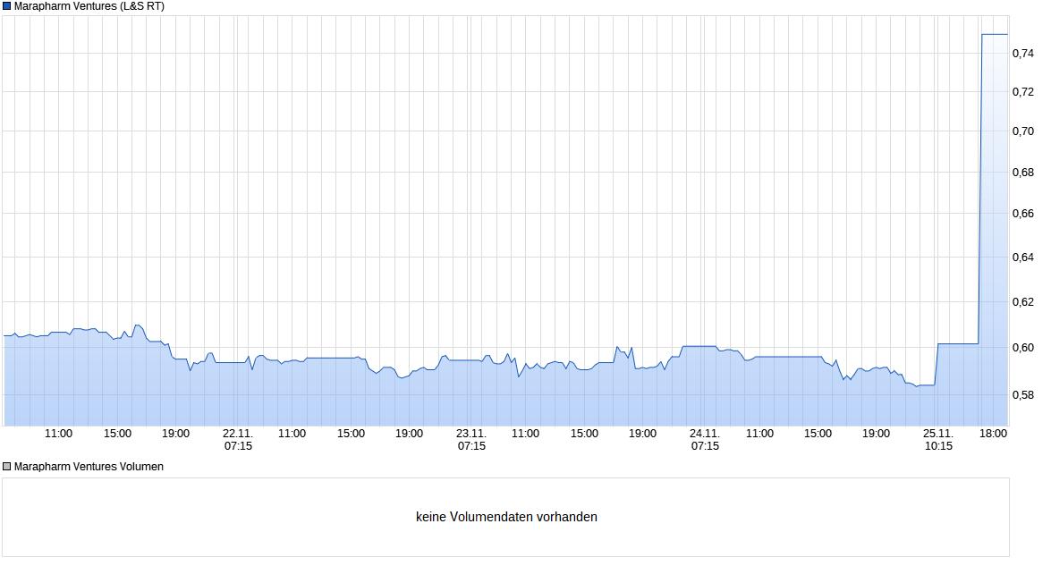chart_week_marapharmventures(1).png