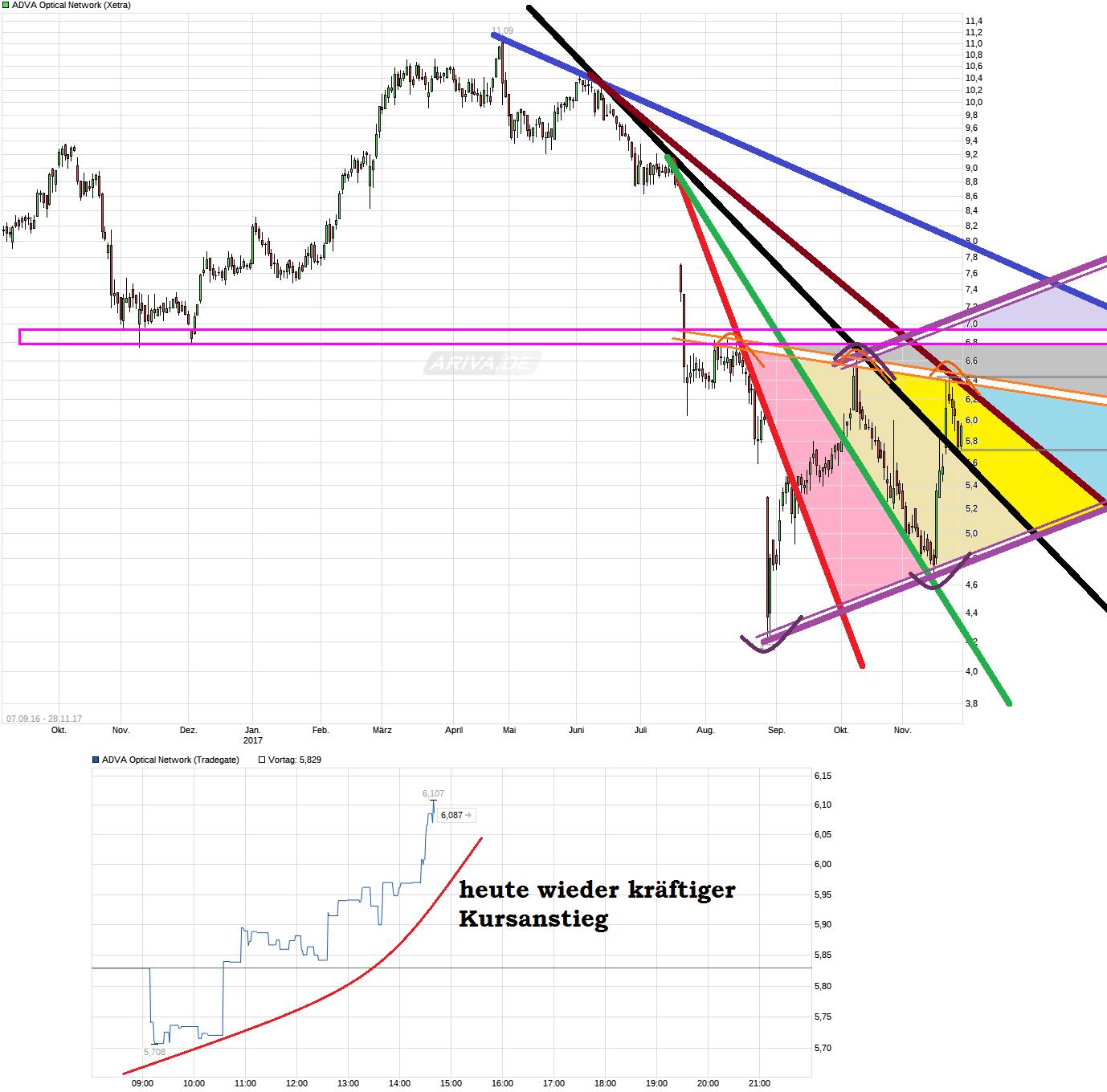 chart_free_advaopticalnetwork.png
