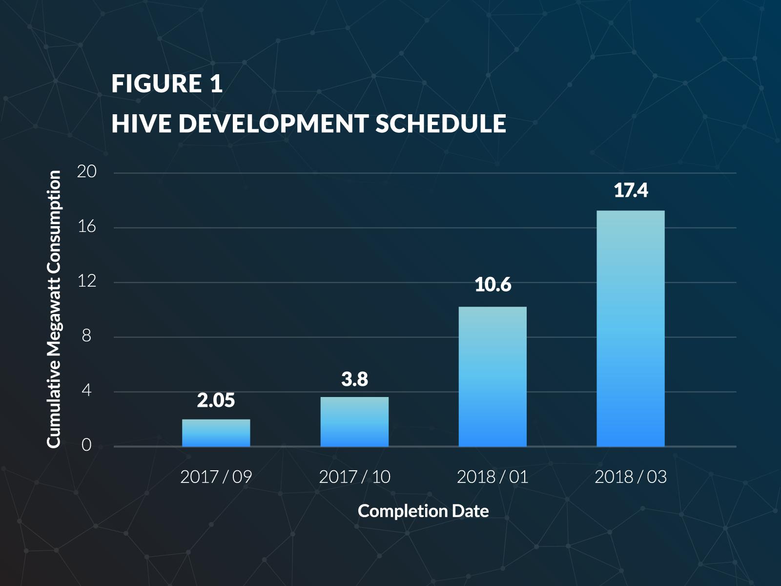 hive_entwicklungsplan_bis_2018-03.png