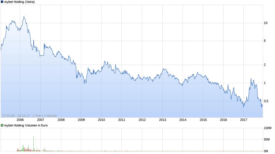 chart_free_mybetholding.png