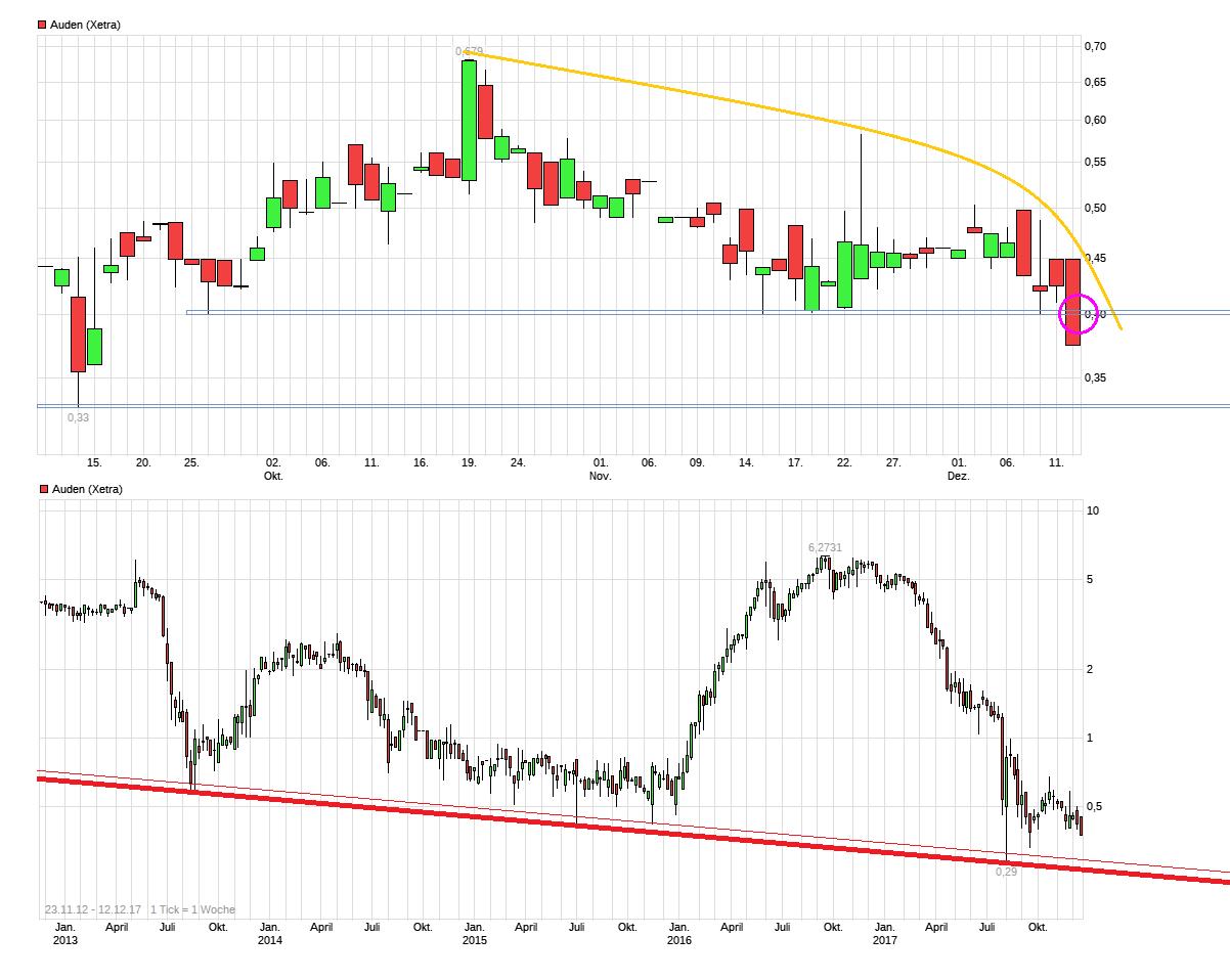 chart_all_auden.png