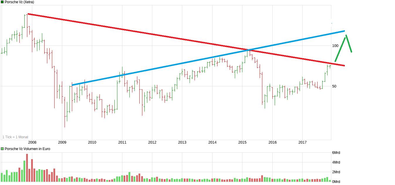 chart_10years_porschevz.png