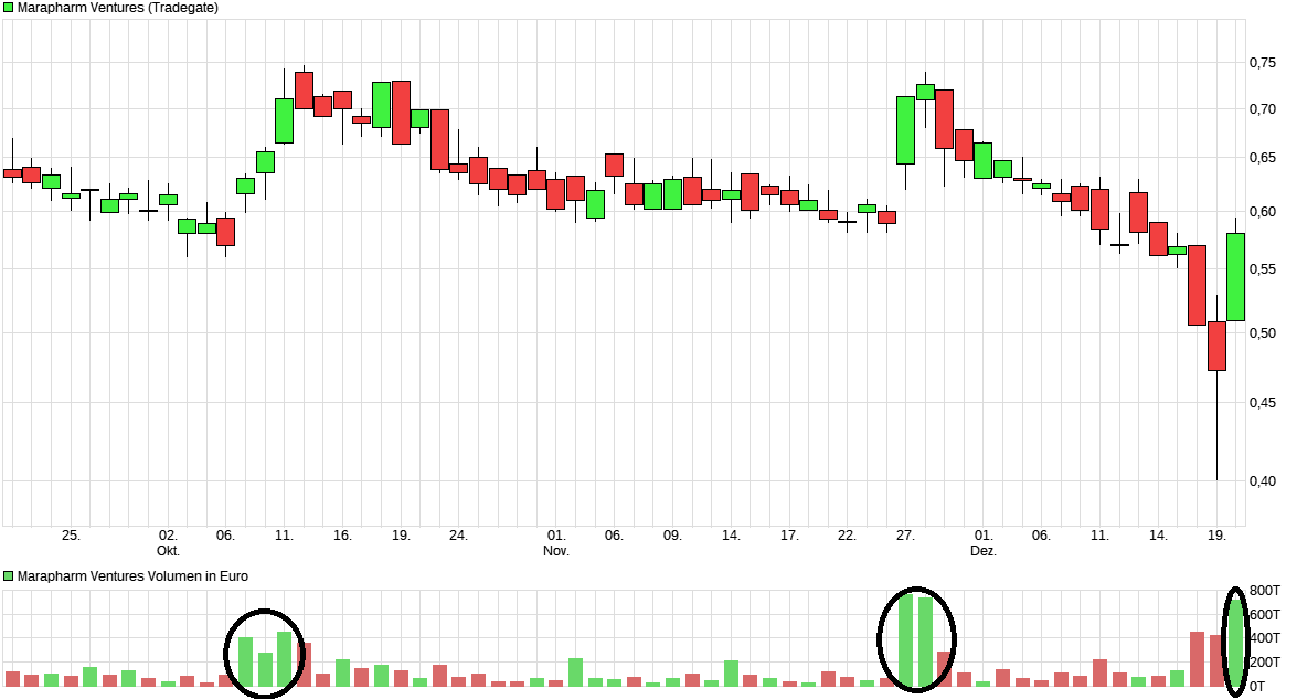 chart_quarter_marapharmventures.png