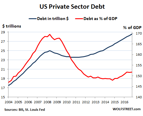 global-debt-bubble-us.png