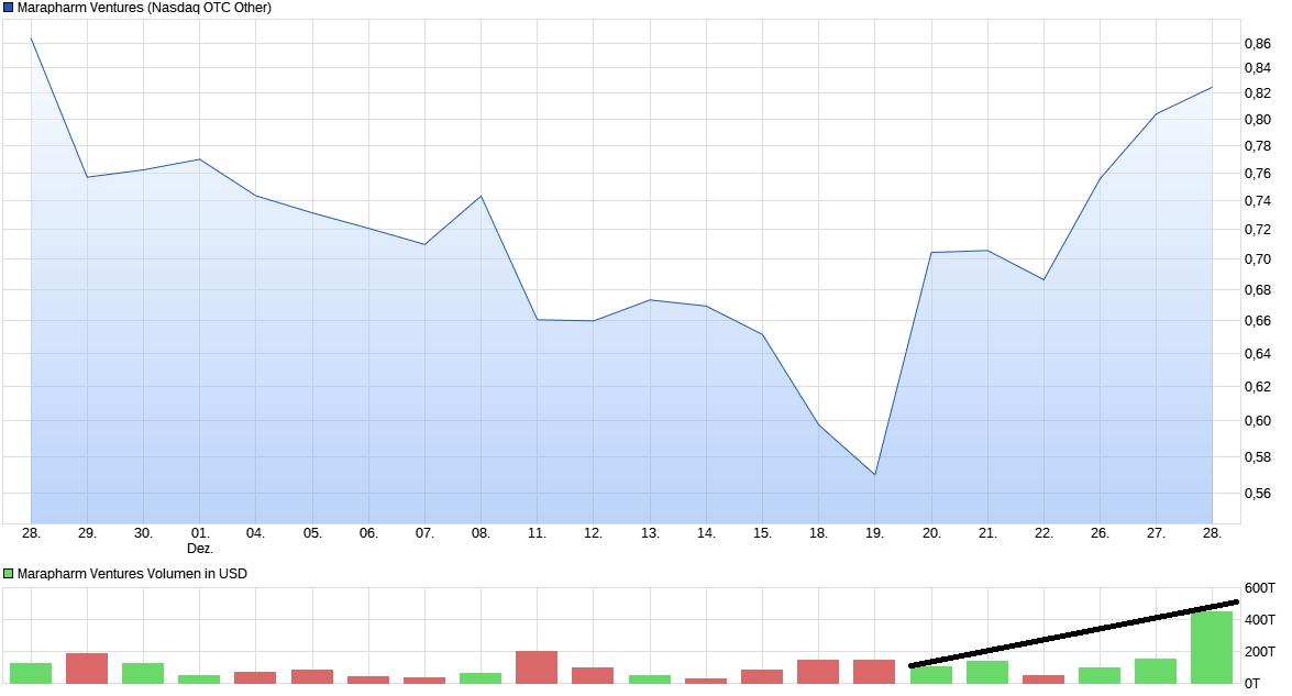 chart_month_marapharmventures.png