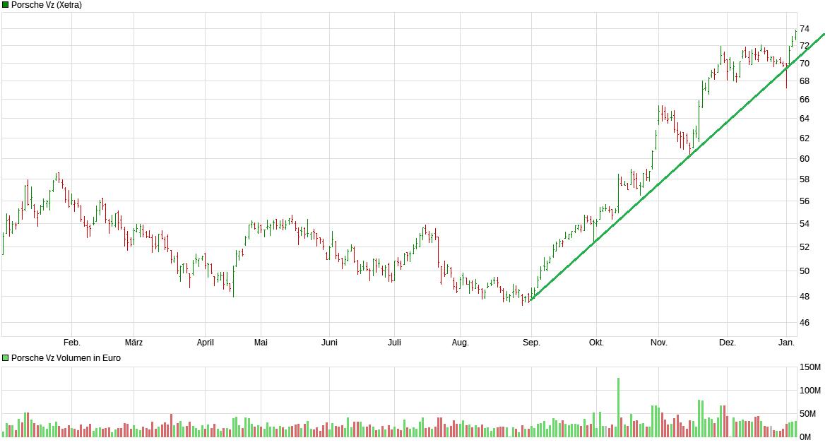 chart_year_porschevz.png