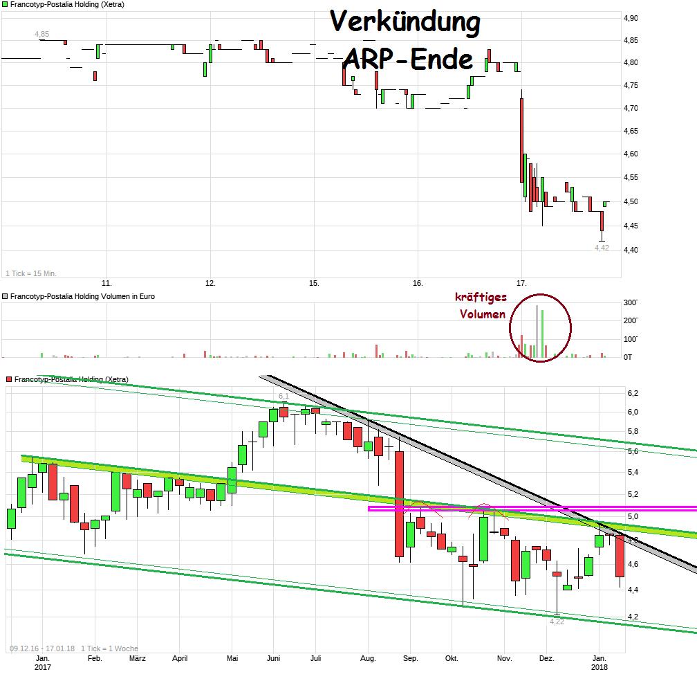chart_week_francotyp-postaliaholding.png