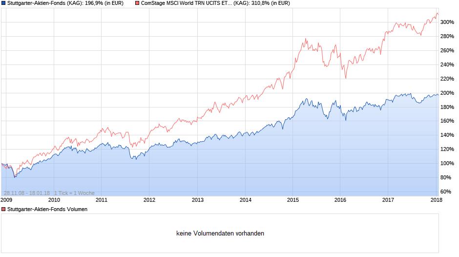chart_all_stuttgarter-aktien-fonds.png