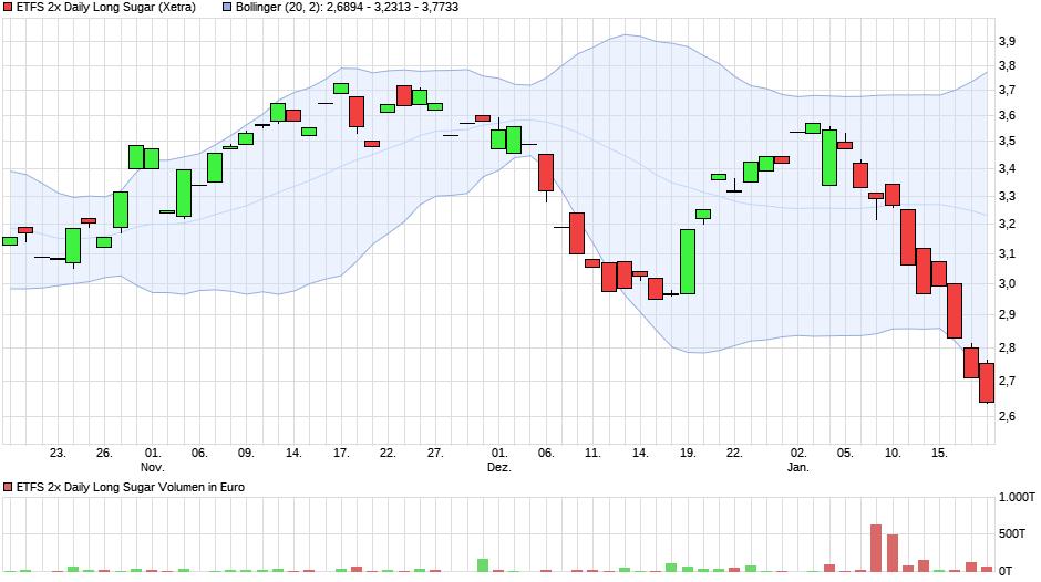 chart_quarter_etfs2xdailylongsugar.png
