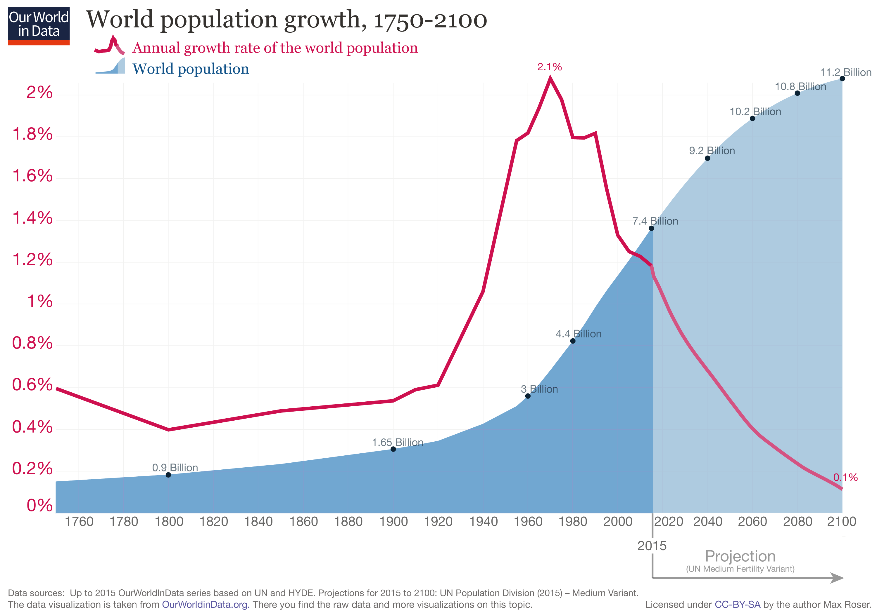 updated-world-population-growth-1750-2100_(1).png