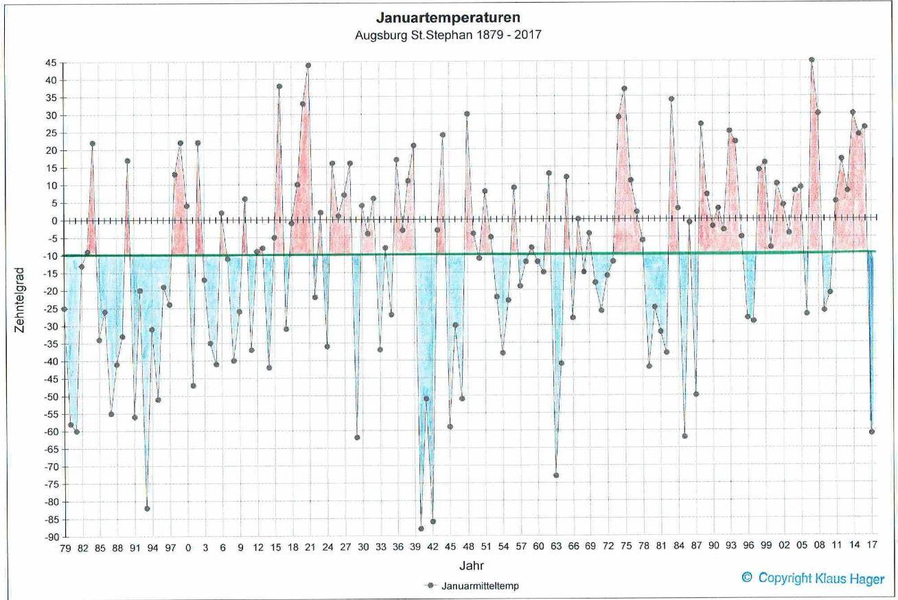augsburg-jan-temperaturen-1879-2017.jpg