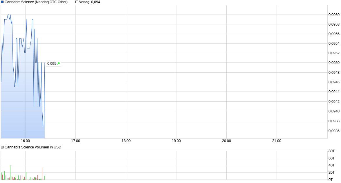 chart_cannabis.png