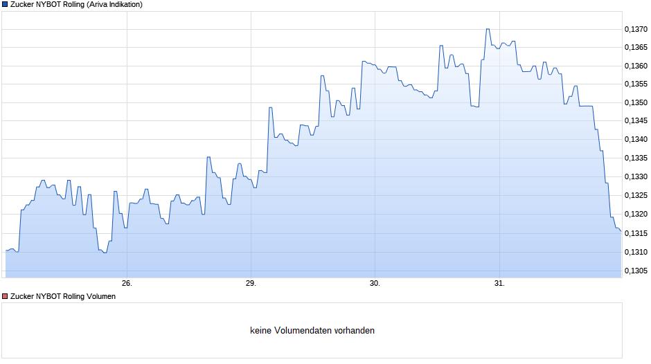 chart_week_zuckernybotrolling.png