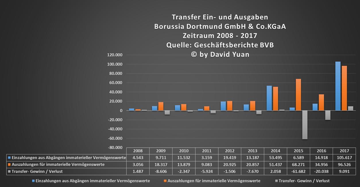 bvb_transfers_2008-2017.png