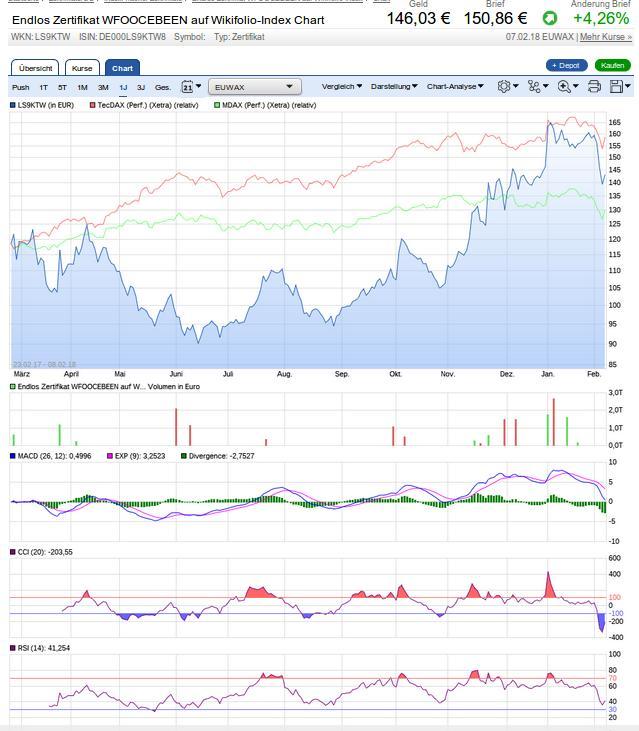 chart-analyse_wf00cebeen-2018-02-08.jpg