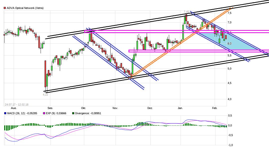 chart_free_adva_opticalnetwork.png