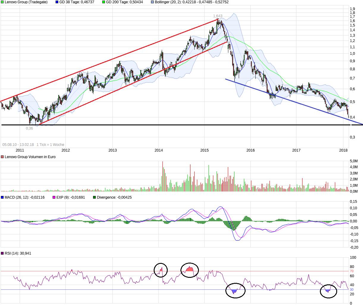 chart_all_lenovogroup.png