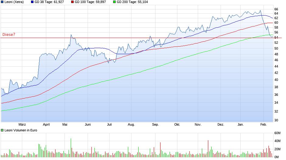 chart_year_leoni.png