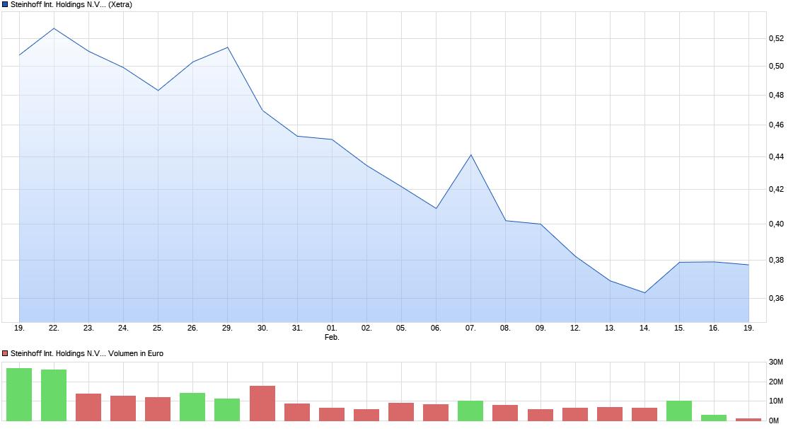 chart_month_steinhoffinternationalholdingsnv.png