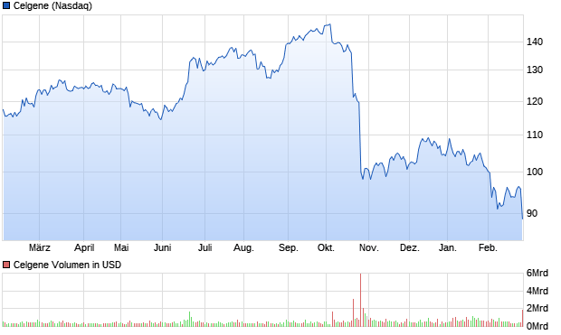 chart_year_celgene.png