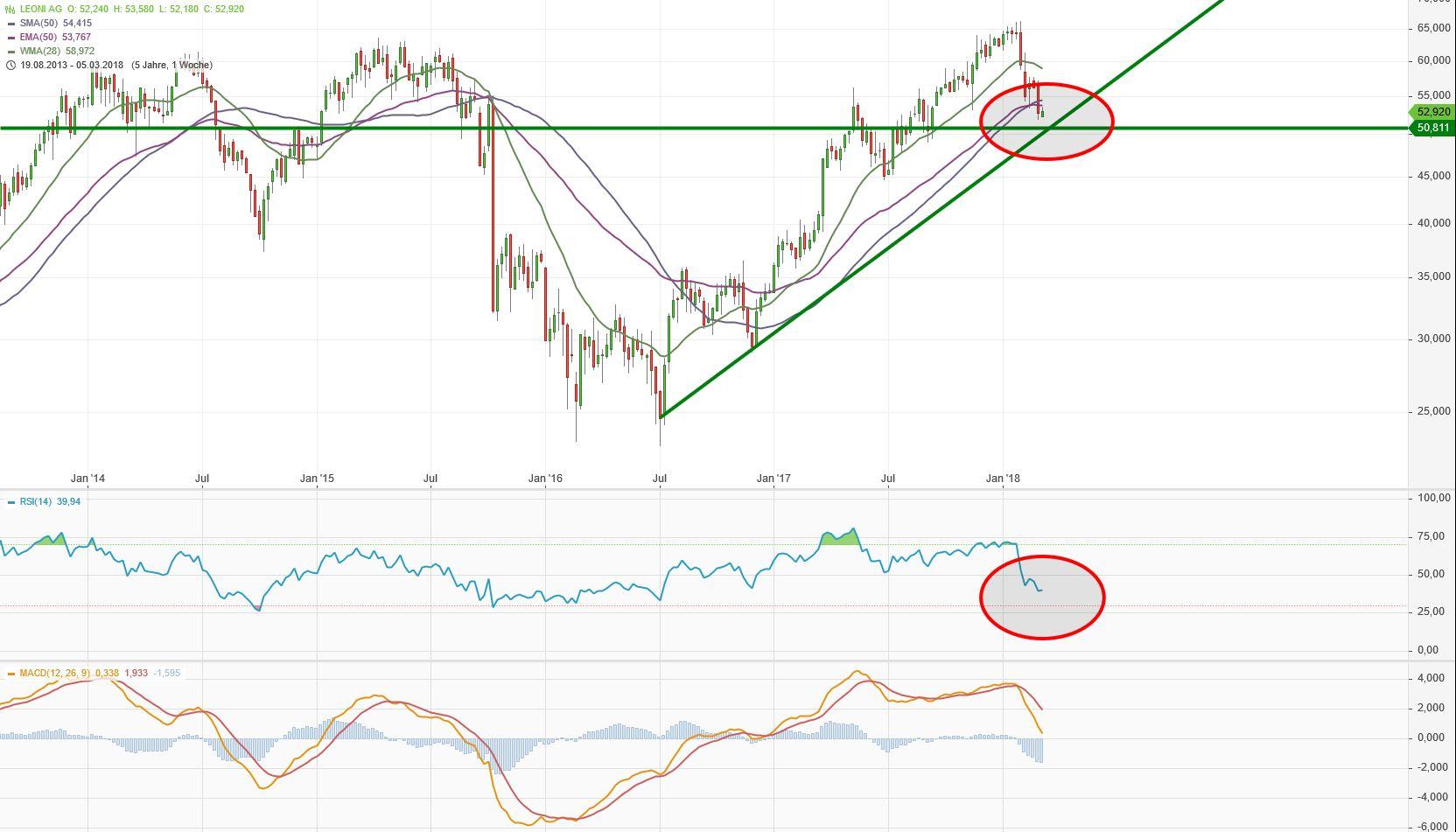 leo-chart.jpg