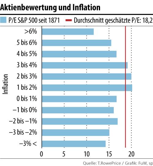 aktienbewertung_und_inflation.jpg