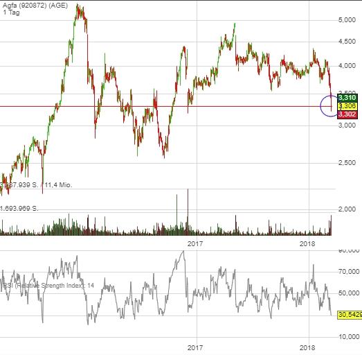 Https //Www.Finanzen.Net/Aktien/Compu Group