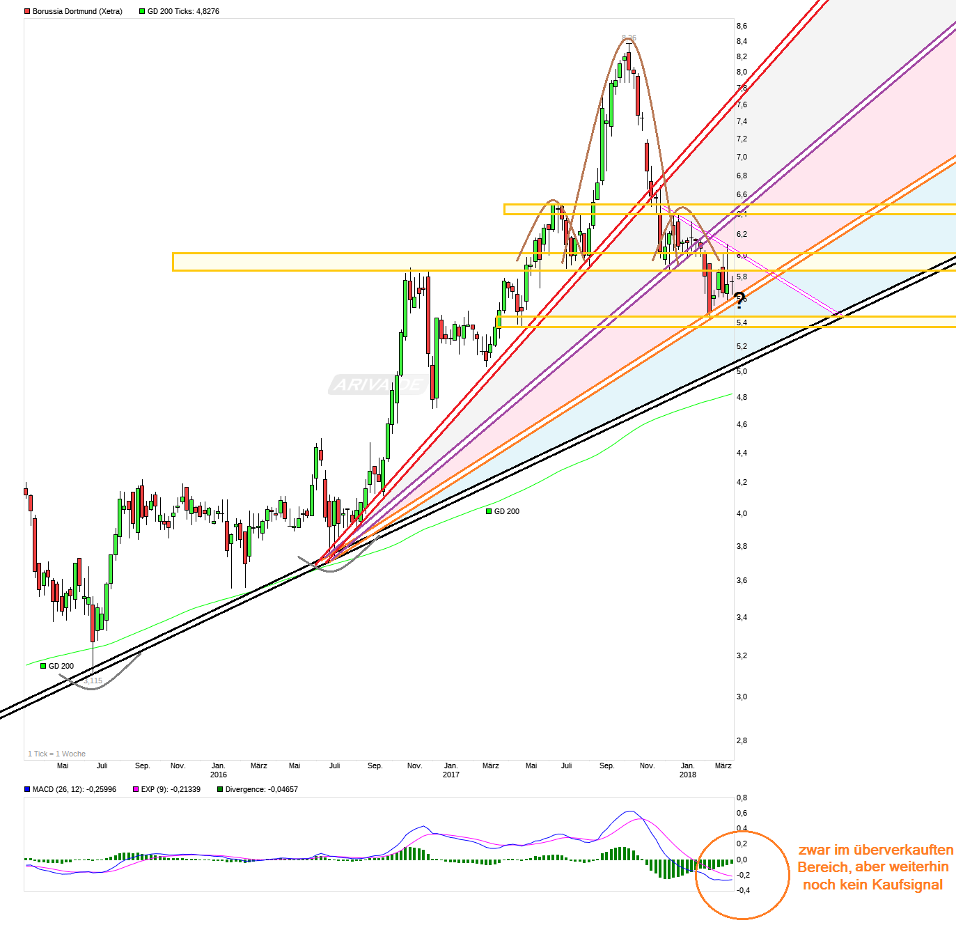 chart_3years_borussiadortmund.png