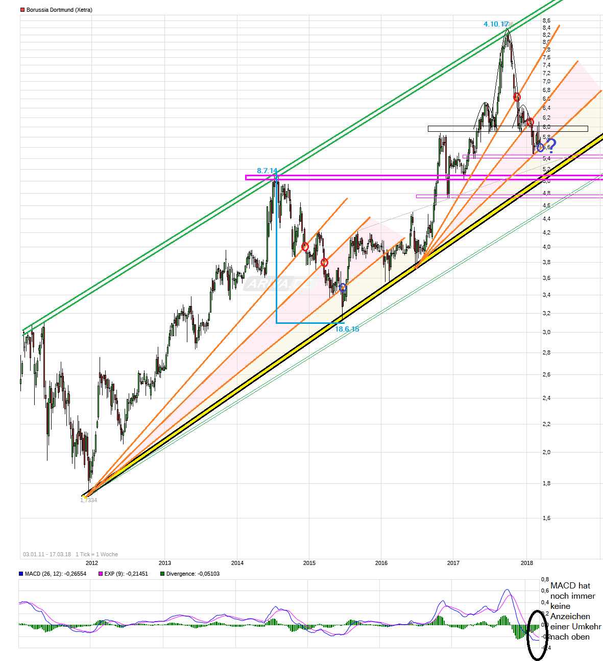 chart__borussia__dortmund.png