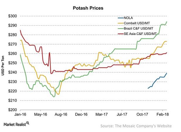 potashpreise.png