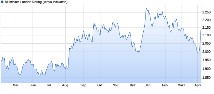 chart_year_aluminiumlondonrolling.png
